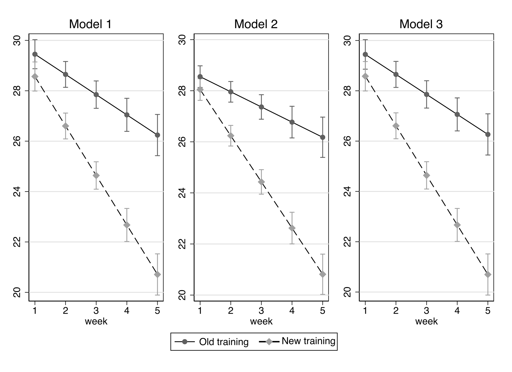 [Image: Stata output for a multilevel linear regression]