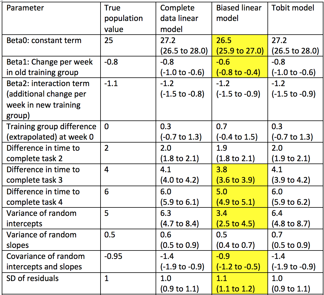 [Image: Table of parameters from the three models]