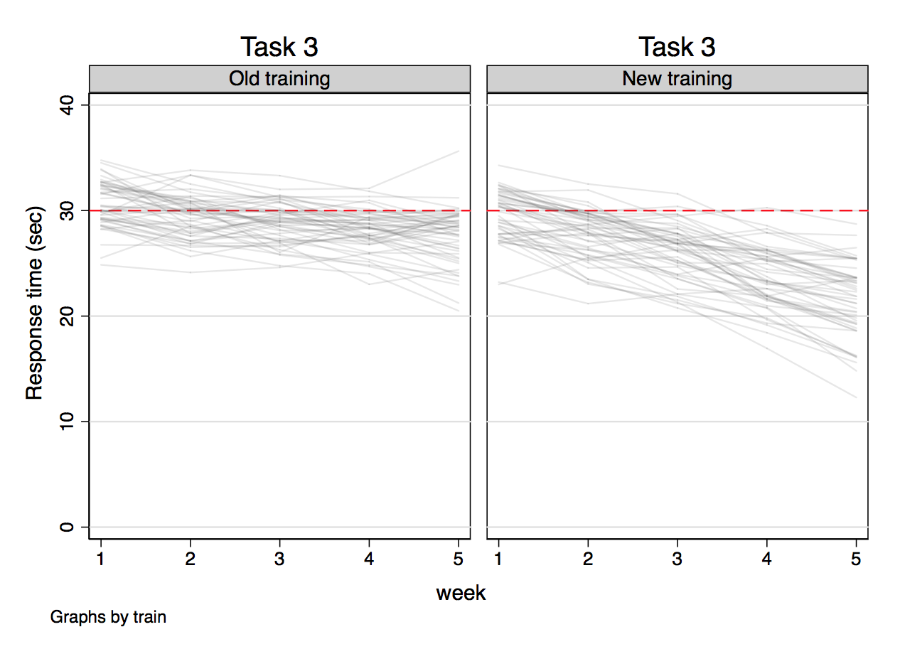 [Image: Outcome versus week for task 3]